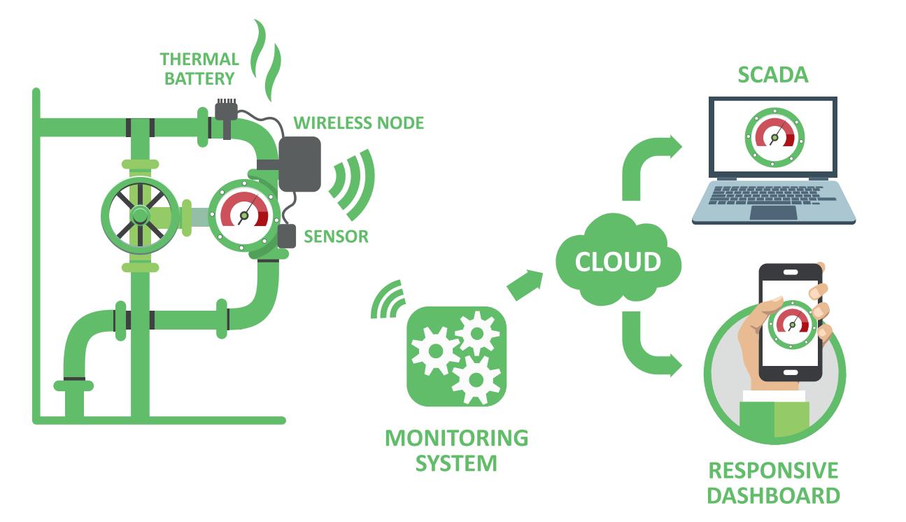 Indu-Eye platform Infograph