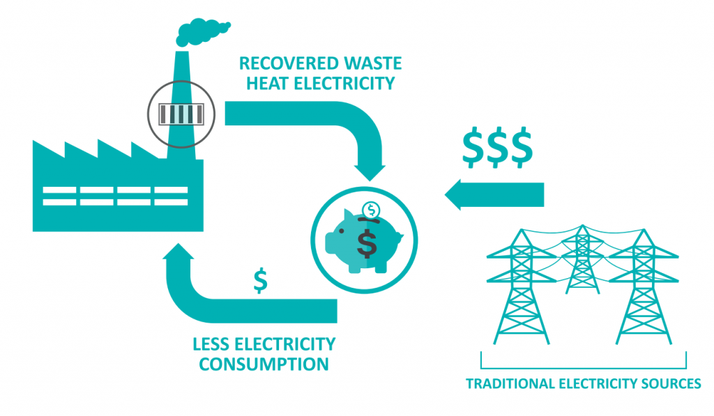 Waste Heat Recovery Unit Infograph